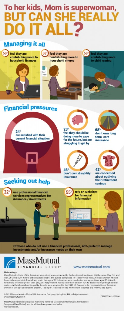 mom research study infographic